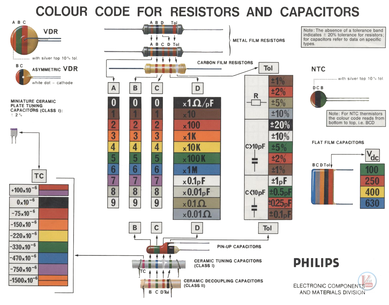Resistor Capacitor & VDR Colour Codes 1