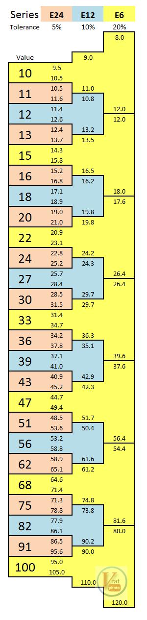Resistor Tolerances 1